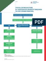 Protocol Resuscitare SCJUT Corp Cladire Principal