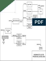 Diagrama del proceso del flujo de agua