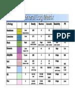 General Log Responses Chart