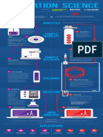 LC GC Infograph