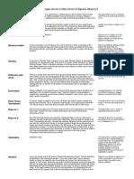 List of Yogas Found in Rasi Chart of Barack Obama II