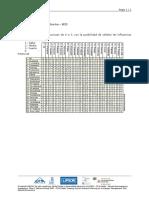 9.2 Matriz de Influencias Directas – MID