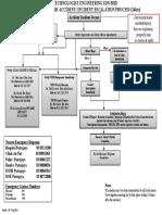 Internal Accident & Incident Escalation Process - VESB