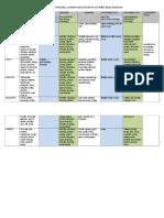Taxonomy for Teaching
