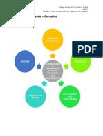 Mapa Mental Diseño consultor
