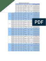 Perkembangan Harga BBM 2008-1