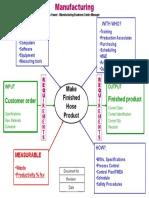 Manufacturing-Turtle Diagram