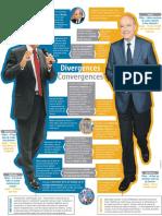 Tableau comparatif de sprogrammes de Juppé et Fillon