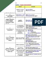 1A Grammar Question Formation