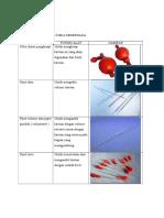 Jenis-jenis Alat Kimia Sederhana