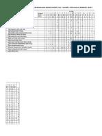 Analisis Item Thn 5 Pksr 2