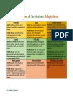 2nd ed-accomomdations and modifications