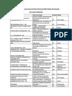 Empresas Selecionadas Para a Fase de Visita Técnica Do Edital Sebrae de Inovação - Ordem Alfabética