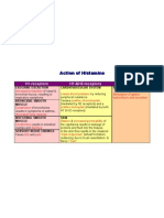 Action of Histamine