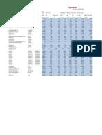 Crude Oil Doba Assay PDF