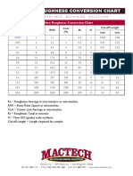 Surface Roughness Conversion Chart