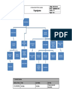 SDX DOC 002 Organigrama