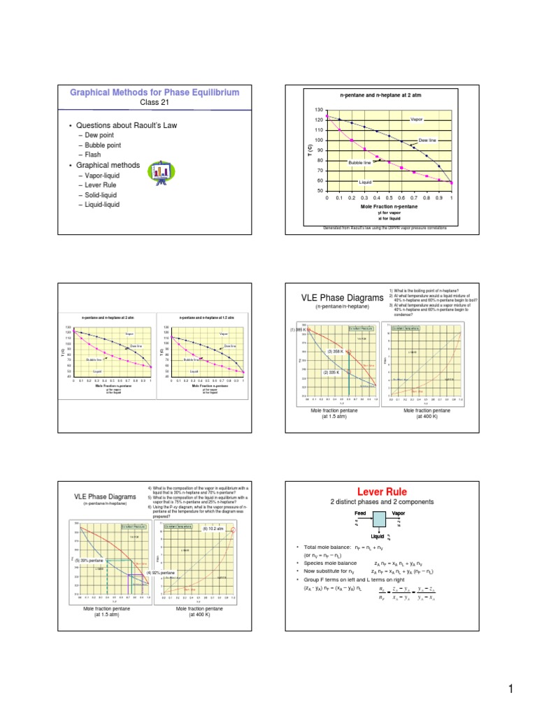 Class21phasediagrams phase matter materials science pooptronica