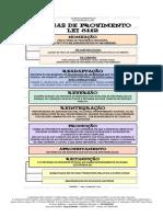 Formas de Provimento Lei 8.112