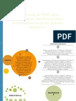 Propuesta de SOP Para Validaciones, Verificaciones y