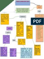 Mapa. Teoria de La Producción y Costos