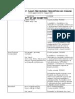 Database Prodotti Chimica