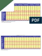 Indeks Keparahan Kemiskinan (P2) Menurut Provinsi,