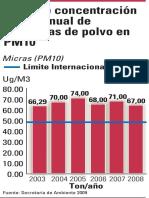 PM 10 2003 a 2009