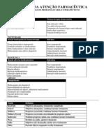 Tabela De Problemas Relacionados A Medicamentos - Assistência Farmacêutica - Patrícia Sodré Araújo - UNIME