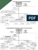 Organigrama Nominal Estructural 2015
