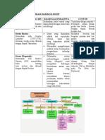 Ringkasan Klasifikasi Makhluk Hidup doc