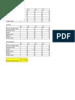 Data Uji Hedonik Shift a 2015