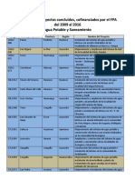 Resumen de Proyectos Cofinanciados Por El FPA - Agua Potable y Saneamiento