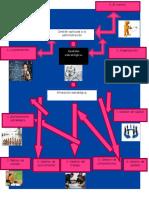 Mapa Mental de Gestion Estrategica