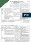 Summary Adult Immunization 2011