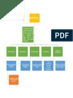 Mapa Conceptual de Marketing