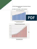 Perkembangan PDB