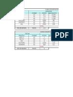 Costos de Dosificación Sira Minerales
