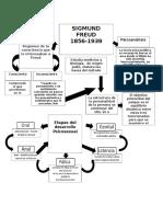 mapas conceptuales Sigmund Freud, Alfred Adler y Carl Gustav Jung