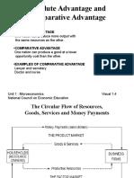 Microeconomics Visuals Unit1