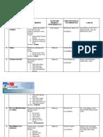 Senarai Usahawan Johor