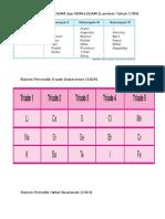 Tugas Tabel Periodik 1