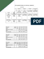 Distribuição Quantitativa de Dietas Infantis