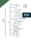 Esquema Infraestructura Organizativa del CUA-UPR Cayey-enero-mayo 2017