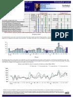 Carmel Valley Real Estate Sales Market Action Report November 2016