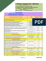 NIIR List of Books