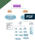 Estructura del Sector Publico Ecuatoriano