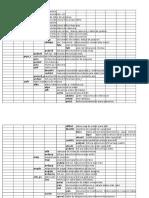 Estructura Tabla Proj y Relaciones