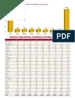 Ubicacion de Paises y Estados Productores de Miel 2009