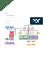 SD Org Chart
